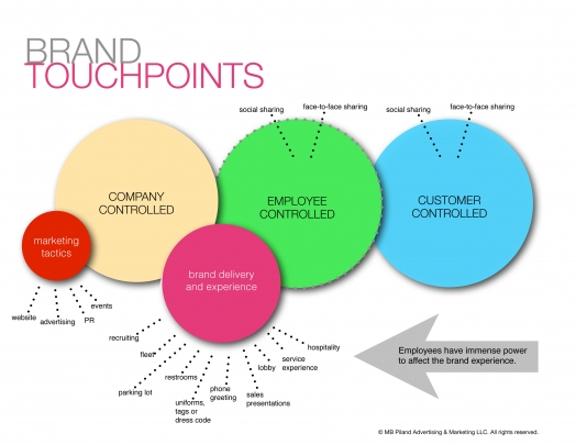 MBPiland Brand Touchpoint Infographic. Brand, employees, marketing strategy