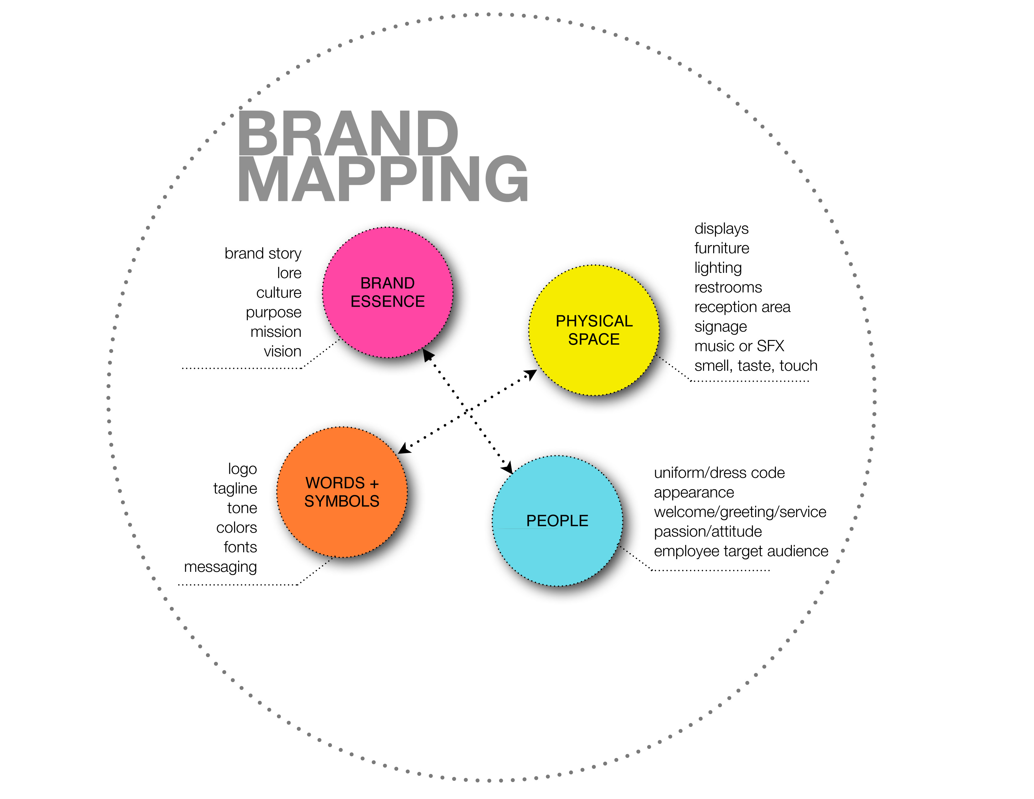 MB Piland brand map infographic